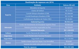 Loterias-CAIXA-repasses-de-recursos-interna-03