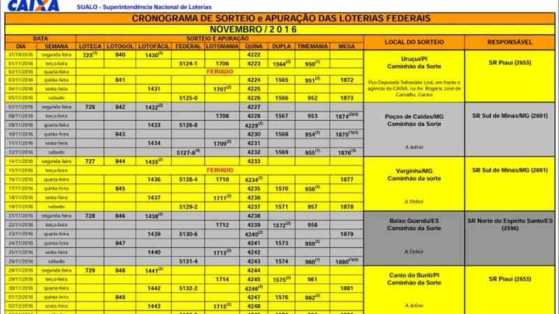 Cronograma de Sorte e Apuração das Loterias Federais