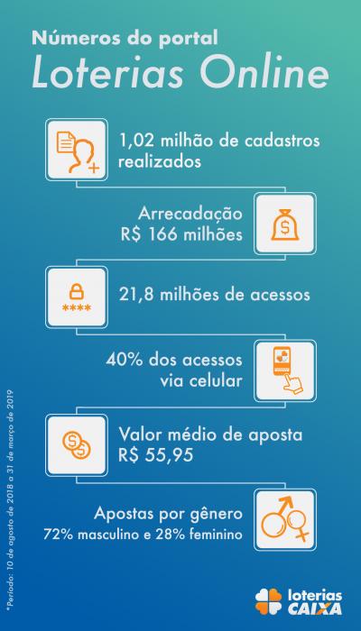 infografico-loterias-online-04-400x700